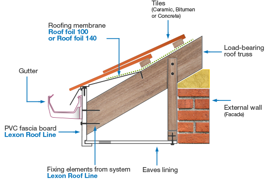 Fascia Roofing